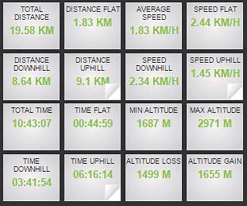 جزییات آماری مسیر کوهنوردی درکه، پلنگ چال، ایستگاه 5 تله کابین توچال